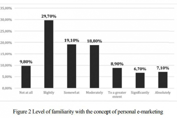 Level of Familiarity with the concept of Personal e-Marketing